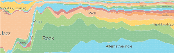 an overview popular music genres in the 90s The most comprehensive list of alternative music genres available on the internet the music genres list site covers many of the most popular styles of alternative.